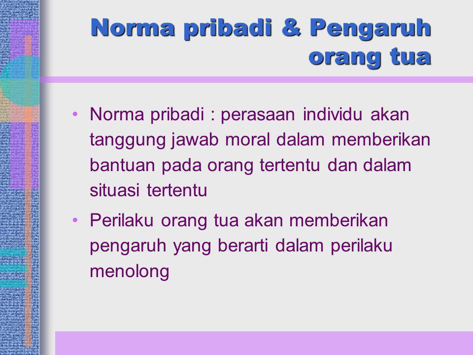Norma pribadi & Pengaruh orang tua Norma pribadi : perasaan individu akan tanggung jawab moral dalam memberikan bantuan pada orang tertentu dan dalam situasi tertentu Perilaku orang tua akan memberikan pengaruh yang berarti dalam perilaku menolong