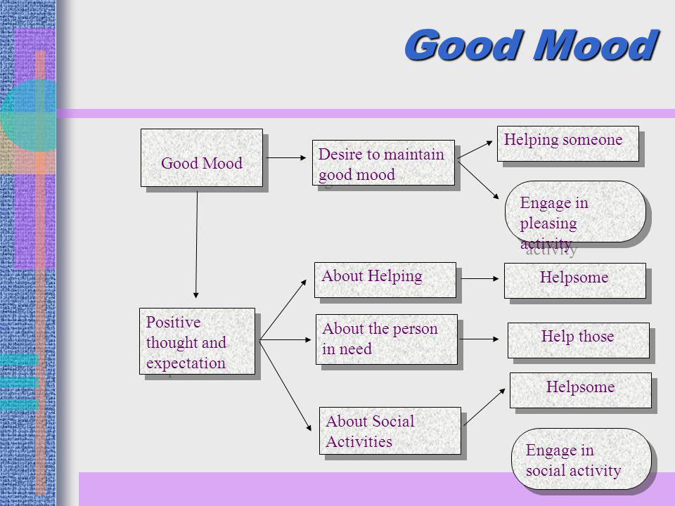 Good Mood Positive thought and expectation Desire to maintain good mood About Helping About the person in need About Social Activities Helping someone