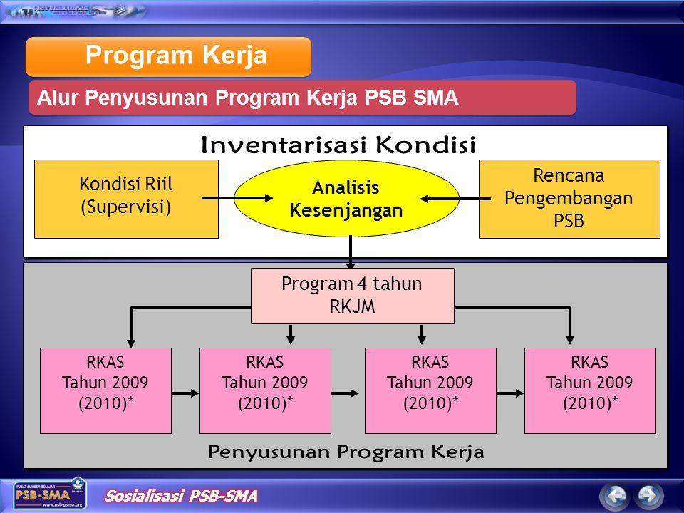 Program Kerja Alur Penyusunan Program Kerja PSB SMA Kondisi Riil (Supervisi) Rencana Pengembangan PSB Analisis Kesenjangan RKAS Tahun 2009 (2010)* RKAS Tahun 2009 (2010)* RKAS Tahun 2009 (2010)* RKAS Tahun 2009 (2010)* Program 4 tahun RKJM