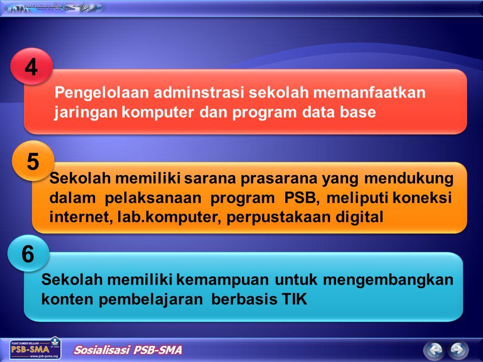 5 5 Pengelolaan adminstrasi sekolah memanfaatkan jaringan komputer dan program data base 4 4 Sekolah memiliki kemampuan untuk mengembangkan konten pembelajaran berbasis TIK 6 6 Sekolah memiliki sarana prasarana yang mendukung dalam pelaksanaan program PSB, meliputi koneksi internet, lab.komputer, perpustakaan digital