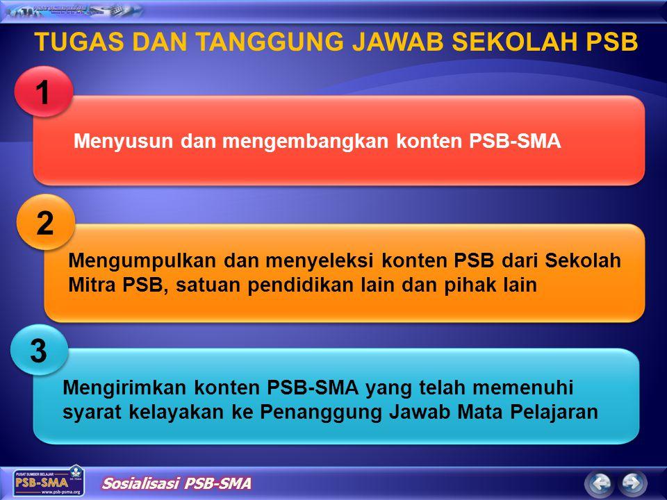 2 2 Menyusun dan mengembangkan konten PSB-SMA 1 1 Mengirimkan konten PSB-SMA yang telah memenuhi syarat kelayakan ke Penanggung Jawab Mata Pelajaran 3
