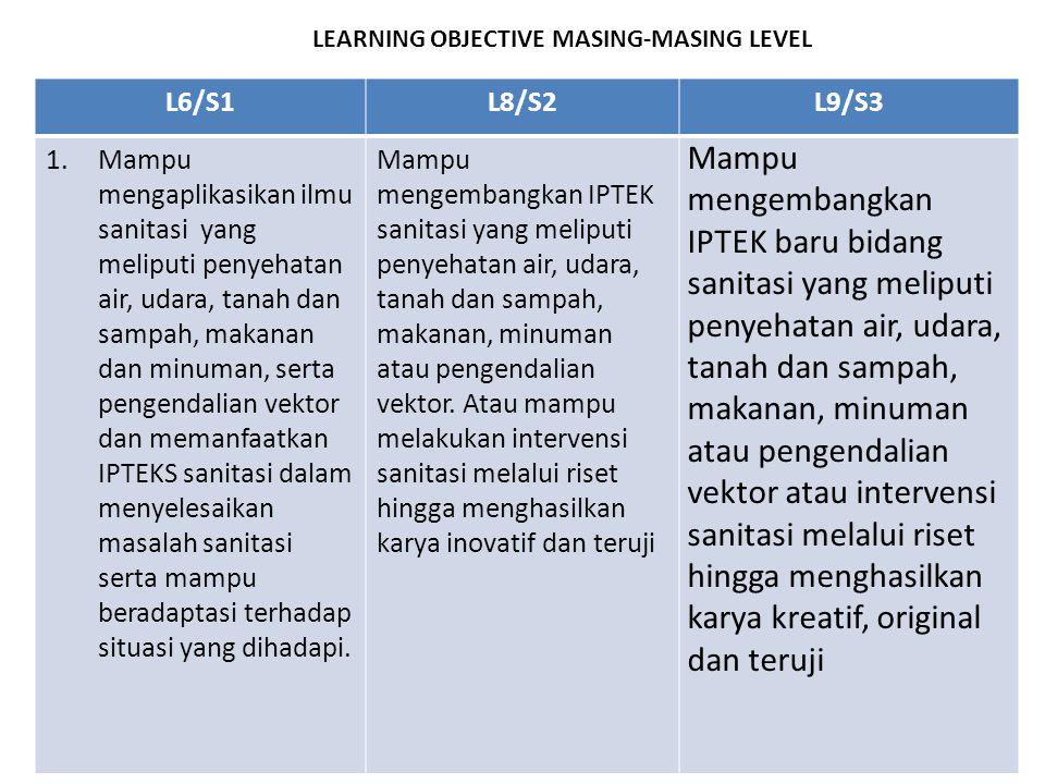 LEARNING OBJECTIVE MASING-MASING LEVEL L6/S1L8/S2L9/S3 1.Mampu mengaplikasikan ilmu sanitasi yang meliputi penyehatan air, udara, tanah dan sampah, ma