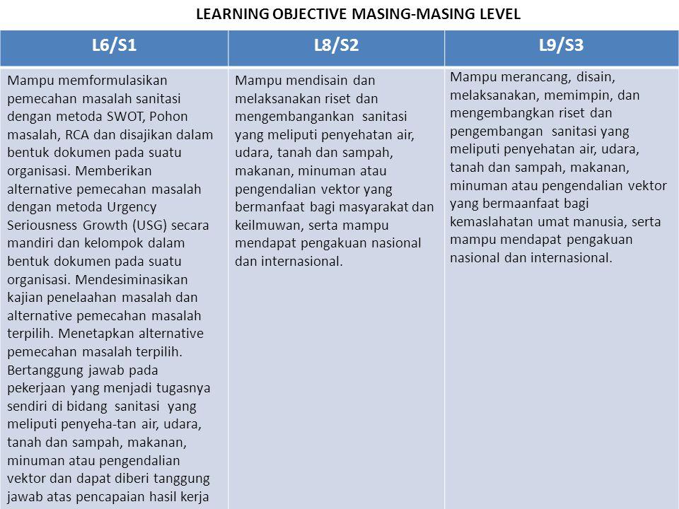 LEARNING OBJECTIVE MASING-MASING LEVEL L6/S1L8/S2L9/S3 Mampu memformulasikan pemecahan masalah sanitasi dengan metoda SWOT, Pohon masalah, RCA dan dis