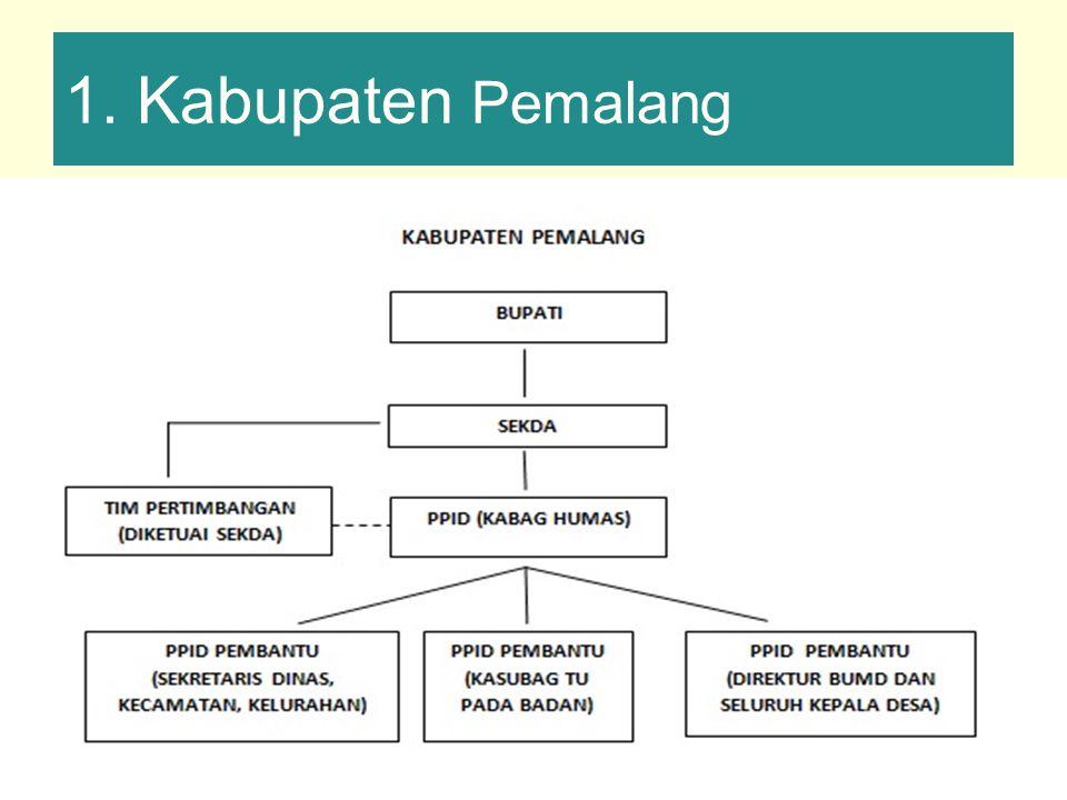 1. Kabupaten Pemalang