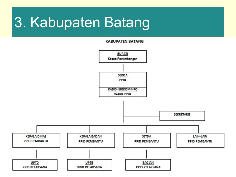 3. Kabupaten Batang