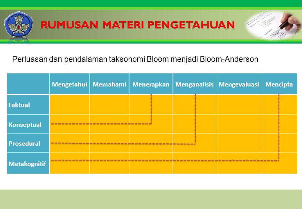 MengetahuiMemahamiMenerapkanMenganalisisMengevaluasiMencipta Faktual Konseptual Prosedural Metakognitif Perluasan dan pendalaman taksonomi Bloom menjadi Bloom-Anderson