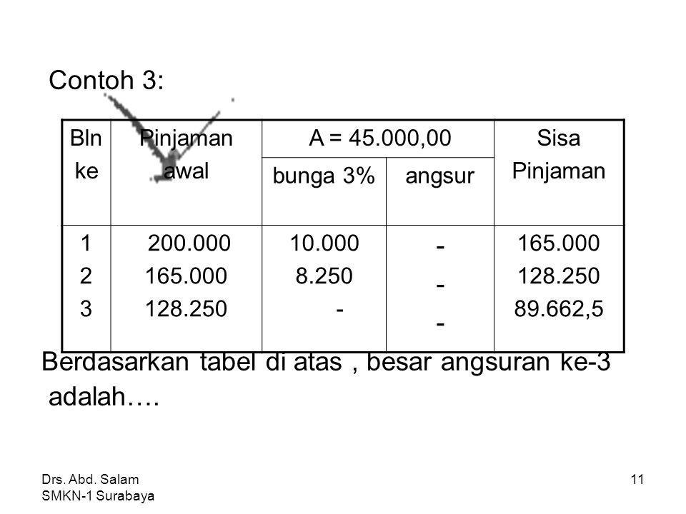 Drs. Abd. Salam SMKN-1 Surabaya 10 Jawab : Pinjaman awal bln ke-1 = 30.000 x 100/3 = 1.000.000 Angsuran bln ke-1 = Pinj awal-Sisa Pinj (a 1 ) = 1.000.