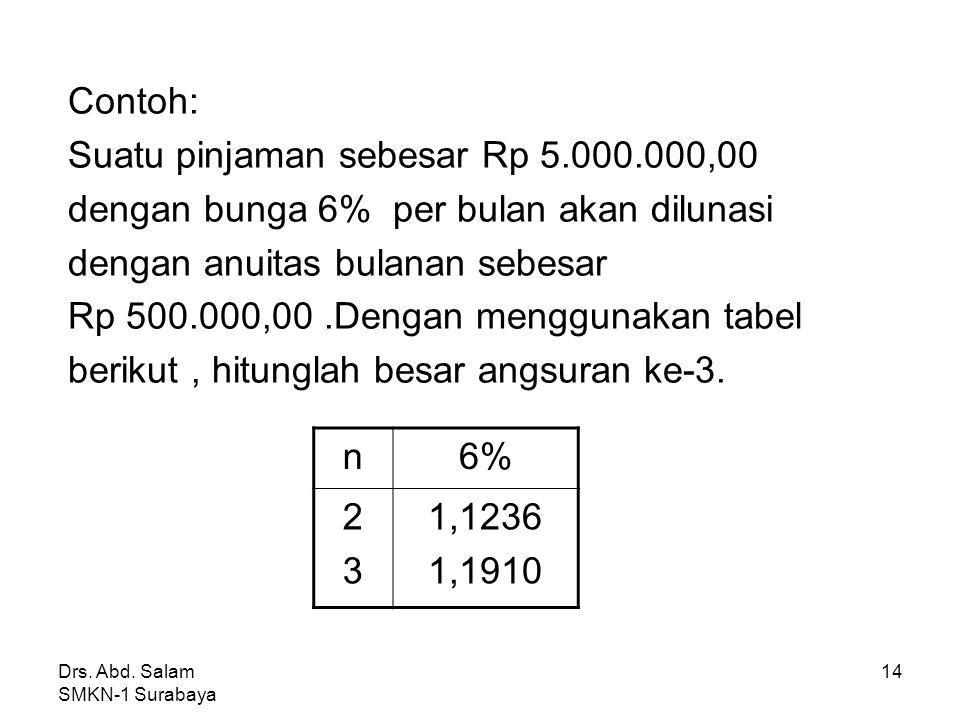 Drs. Abd. Salam SMKN-1 Surabaya 13 *Menghitung Pelunasan Hutang Jika pelunasan (angsuran) dalam anuitas ke-1 adalah a 1, dalam anuitas ke-n adalah a n