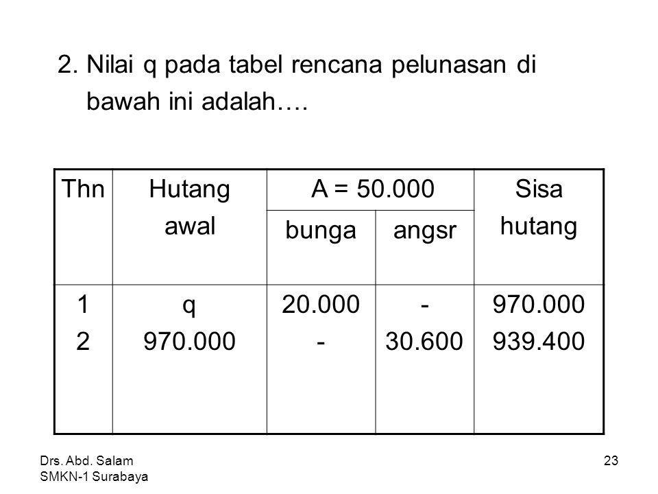 Drs. Abd. Salam SMKN-1 Surabaya 22 Jawab : A = 100.000 = 100.000 (0,2310) = 23.100 n5% 5656 0,2310 0,1970