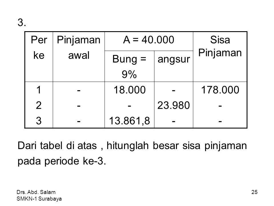 Drs. Abd. Salam SMKN-1 Surabaya 24 Jawab: a 1 = A – b 1 = 50.000- 20.000 = 30.000 Hutang awal thn ke-1 (q) = a 1 + sisa htg = 30.000 + 970.000 = 1.000
