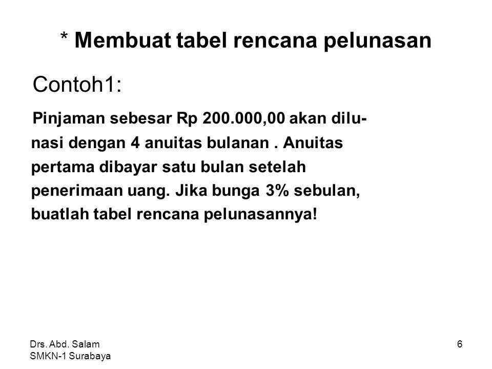 Drs. Abd. Salam SMKN-1 Surabaya 5 Jawab: A = 2.000.000 = 2.000.000(0,4380) = 876.000 Jadi besarnya anuitas = Rp 876.000,00 n15% 2323 0,6151 0,4380