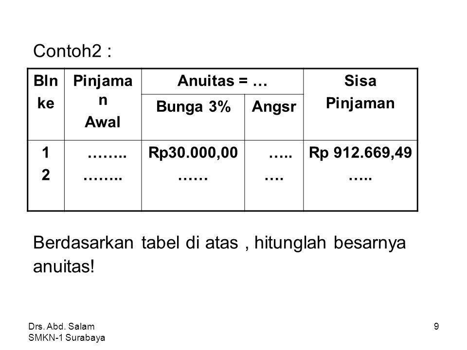 Drs.Abd. Salam SMKN-1 Surabaya 9 Contoh2 : Berdasarkan tabel di atas, hitunglah besarnya anuitas.