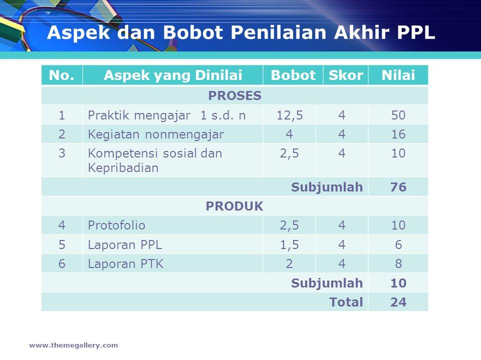 Aspek dan Bobot Penilaian Akhir PPL No.Aspek yang DinilaiBobotSkorNilai PROSES 1Praktik mengajar 1 s.d.