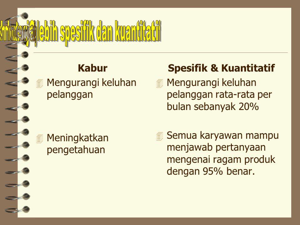 Kabur 4 Meningkatkan penjualan Spesifik & Kuantitatif 4 Mencapai penjualan rata-rata per kunjungan selama tahun ini antara Rp200.000-500.000