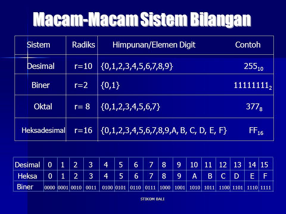 STIKOM BALI SistemRadiksHimpunan/Elemen Digit Contoh Desimalr=10 r=2 r=16 r= 8 {0,1,2,3,4,5,6,7,8,9} 255 10 Biner {0,1,2,3,4,5,6,7} 377 8 {0,1} 111111