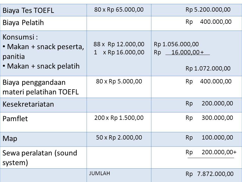 Biaya Tes TOEFL 80 x Rp 65.000,00 Rp 5.200.000,00 Biaya Pelatih Rp 400.000,00 Konsumsi : Makan + snack peserta, panitia Makan + snack pelatih 88 x Rp 12.000,00 1 x Rp 16.000,00 Rp 1.056.000,00 Rp 16.000,00 + Rp 1.072.000,00 Biaya penggandaan materi pelatihan TOEFL 80 x Rp 5.000,00 Rp 400.000,00 Kesekretariatan Rp 200.000,00 Pamflet 200 x Rp 1.500,00 Rp 300.000,00 Map 50 x Rp 2.000,00 Rp 100.000,00 Sewa peralatan (sound system) Rp 200.000,00+ JUMLAH Rp 7.872.000,00