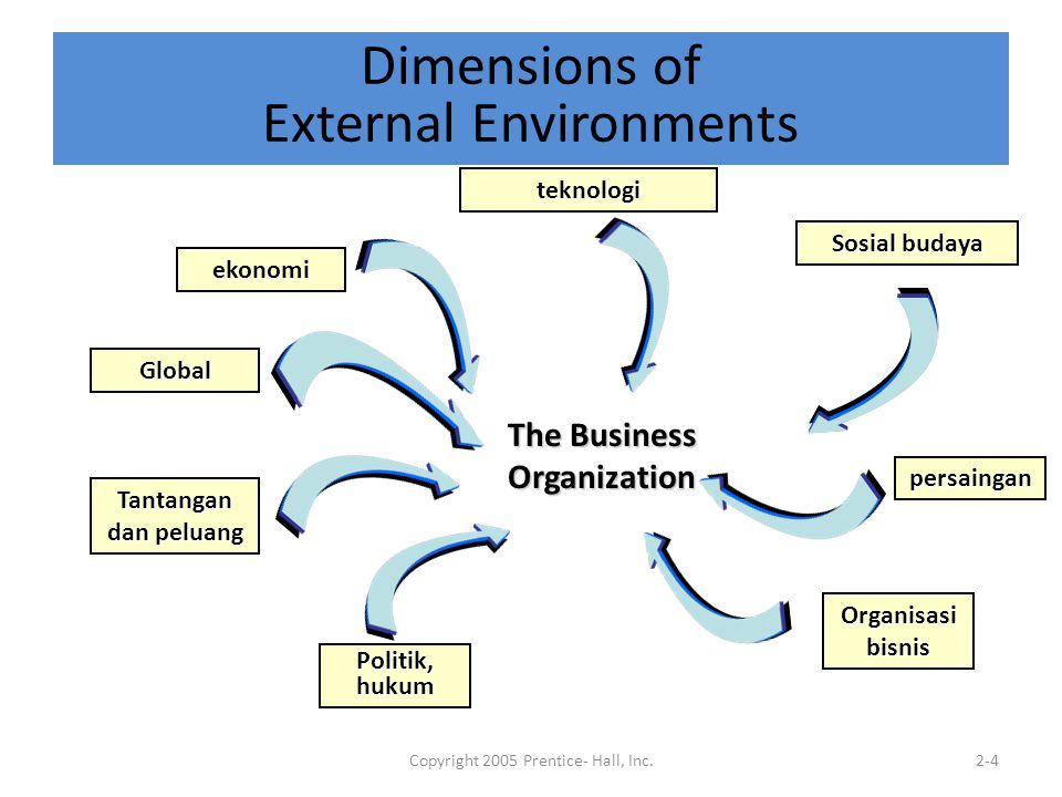 Copyright 2005 Prentice- Hall, Inc.2-4 Dimensions of External Environments The Business Organization ekonomi teknologi Politik, hukum Organisasi bisni