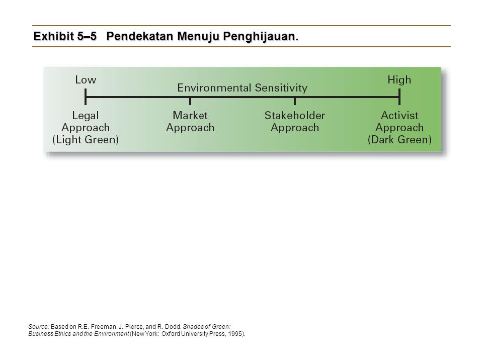 Exhibit 5–5Pendekatan Menuju Penghijauan. Source: Based on R.E. Freeman. J. Pierce, and R. Dodd. Shades of Green: Business Ethics and the Environment