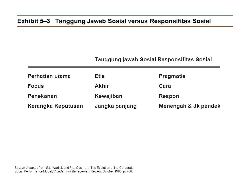 Exhibit 5–3Tanggung Jawab Sosial versus Responsifitas Sosial Tanggung jawab Sosial Responsifitas Sosial Perhatian utamaEtis Pragmatis Focus Akhir Cara