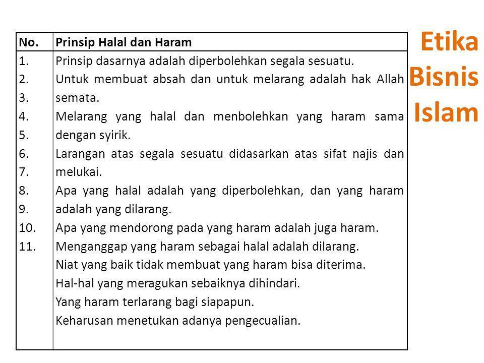 No.Prinsip Halal dan Haram 1. 2. 3. 4. 5. 6. 7. 8. 9. 10. 11. Prinsip dasarnya adalah diperbolehkan segala sesuatu. Untuk membuat absah dan untuk mela