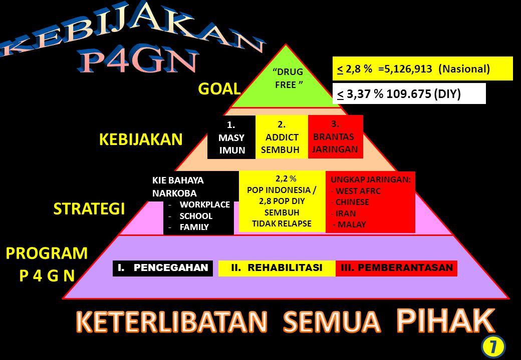 """""""DRUG FREE """" 3. BRANTAS JARINGAN 2. ADDICT SEMBUH 1. MASY IMUN UNGKAP JARINGAN: - WEST AFRC - CHINESE - IRAN - MALAY 2,2 % POP INDONESIA / 2,8 POP DIY"""