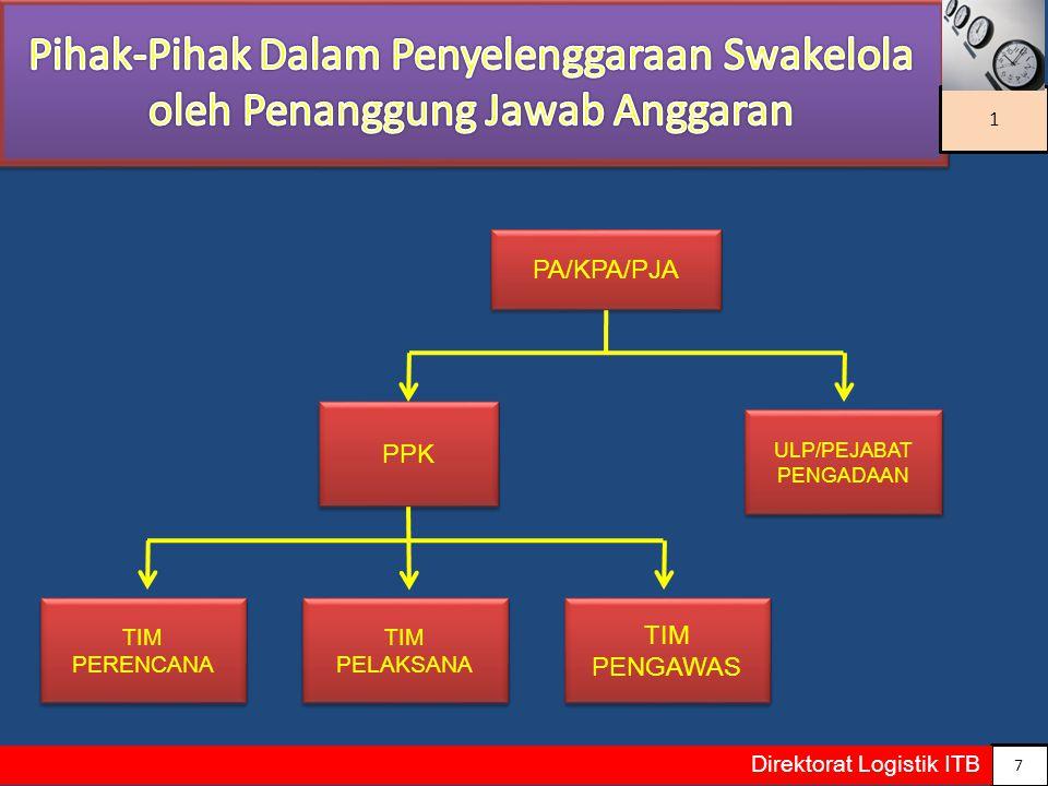 8 Direktorat Logistik ITB 1 PA/KPA/PJA PPK PIMPINAN IPL-PS ULP/PEJABAT PENGADAAN ( terdiri dari unsur PJA & IPL - PS ) ULP/PEJABAT PENGADAAN ( terdiri dari unsur PJA & IPL - PS ) TIM PELAKSANA TIM PERENCANA TIM PENGAWAS KORDINASI KONTRAK