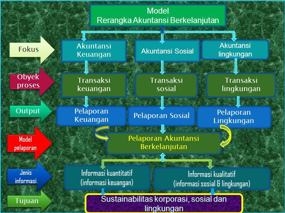 Model Rerangka Akuntansi Berkelanjutan Akuntansi Keuangan Akuntansi Sosial Akuntansi lingkungan Transaksi sosial Transaksi keuangan Transaksi lingkung