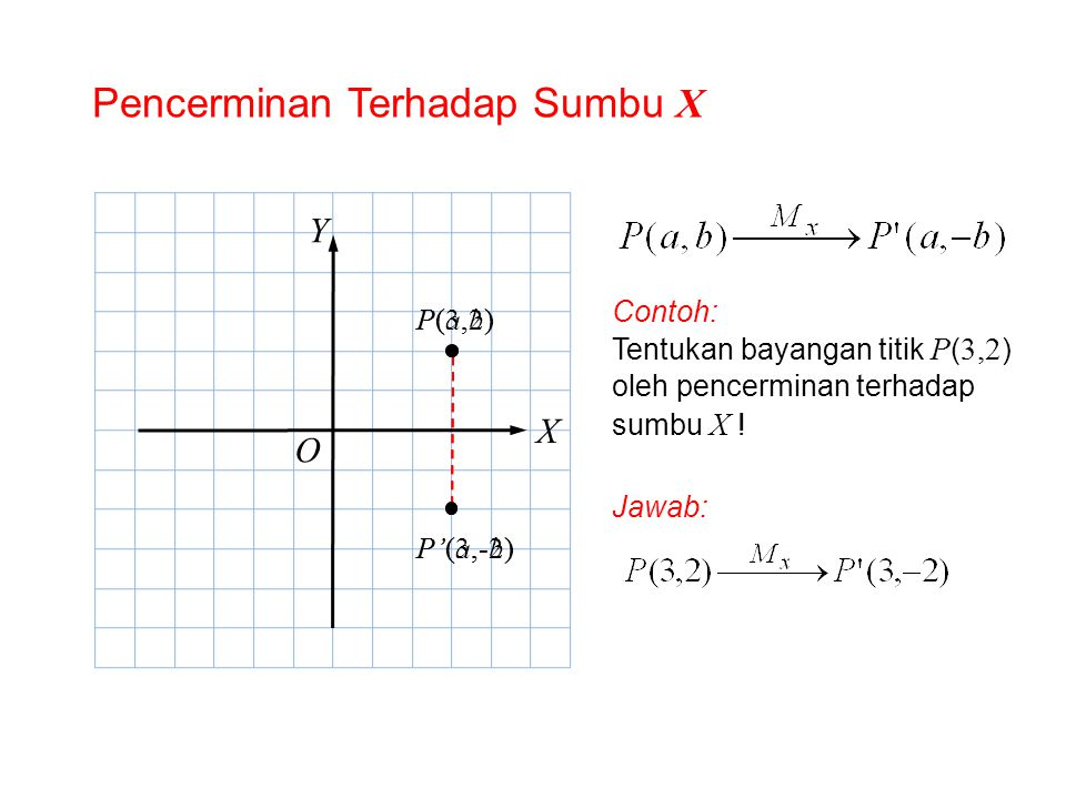Pencerminan Terhadap Sumbu X O X Y P(a,b)P(a,b) P'(a,-b) Contoh: Tentukan bayangan titik P ( 3,2 ) oleh pencerminan terhadap sumbu X ! Jawab: P(3,2) P