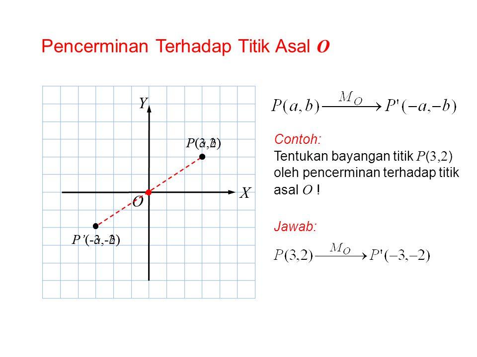 Pencerminan Terhadap Titik Asal O O X Y P(a,b)P(a,b) P'(-a,-b) Contoh: Tentukan bayangan titik P ( 3,2 ) oleh pencerminan terhadap titik asal O ! Jawa