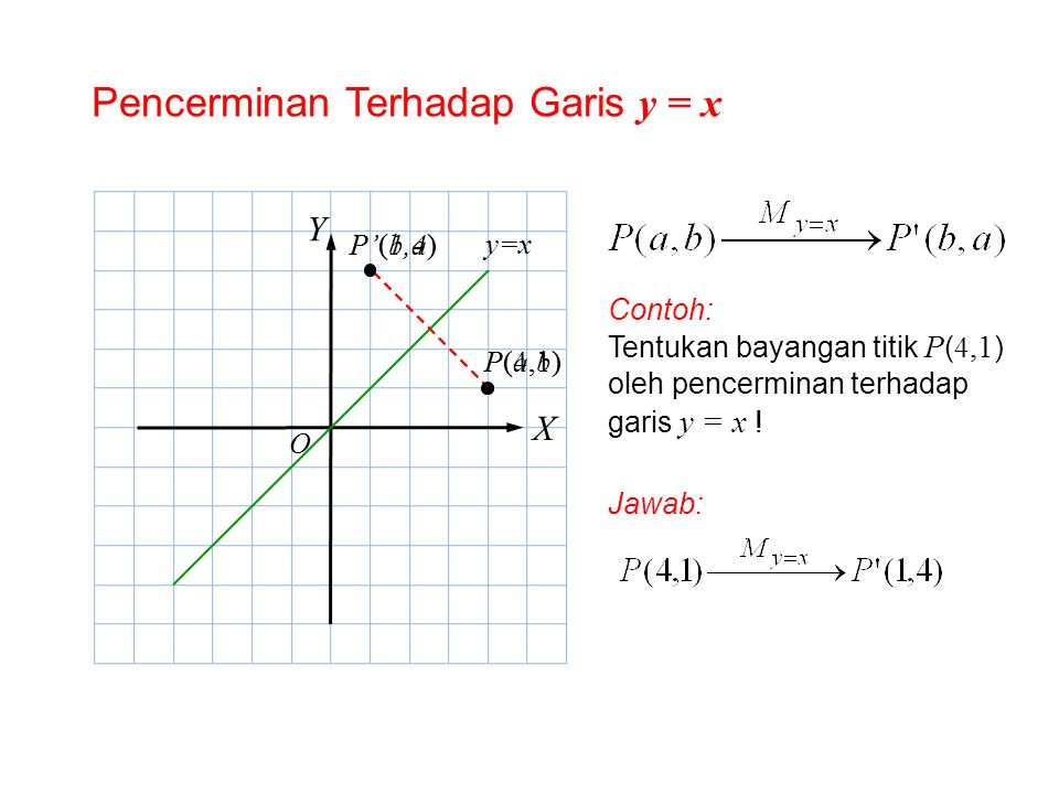 Pencerminan Terhadap Garis y = x X Y P(a,b)P(a,b) P'(b,a) Contoh: Tentukan bayangan titik P ( 4,1 ) oleh pencerminan terhadap garis y = x ! Jawab: O y