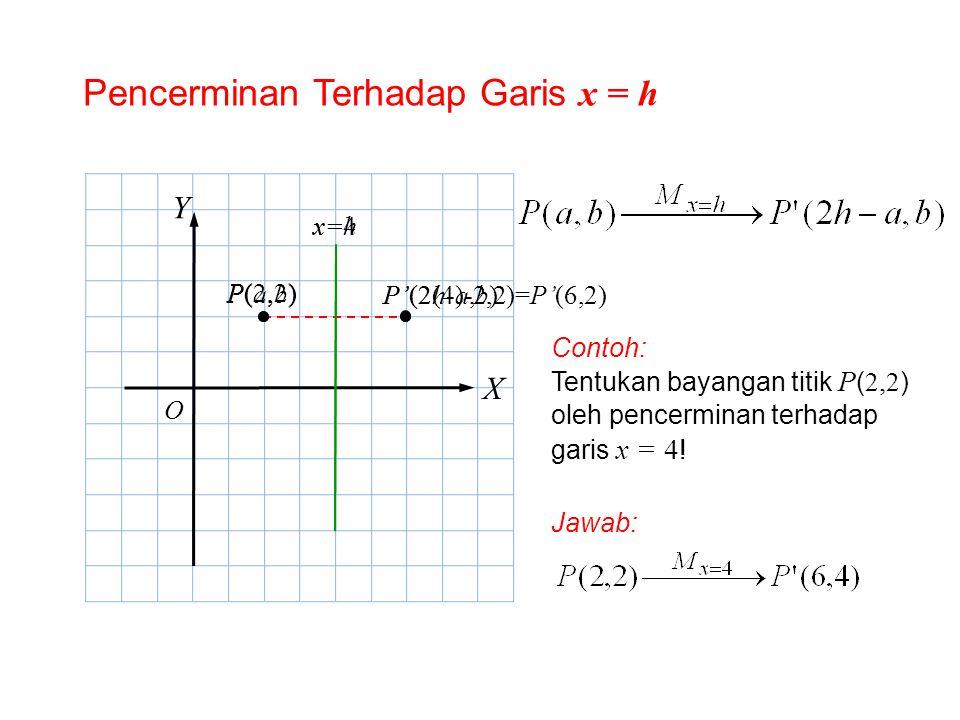Pencerminan Terhadap Garis x = h X Y P(a,b)P(a,b) P'(2h-a,b) Contoh: Tentukan bayangan titik P ( 2, 2 ) oleh pencerminan terhadap garis x = 4 ! Jawab: