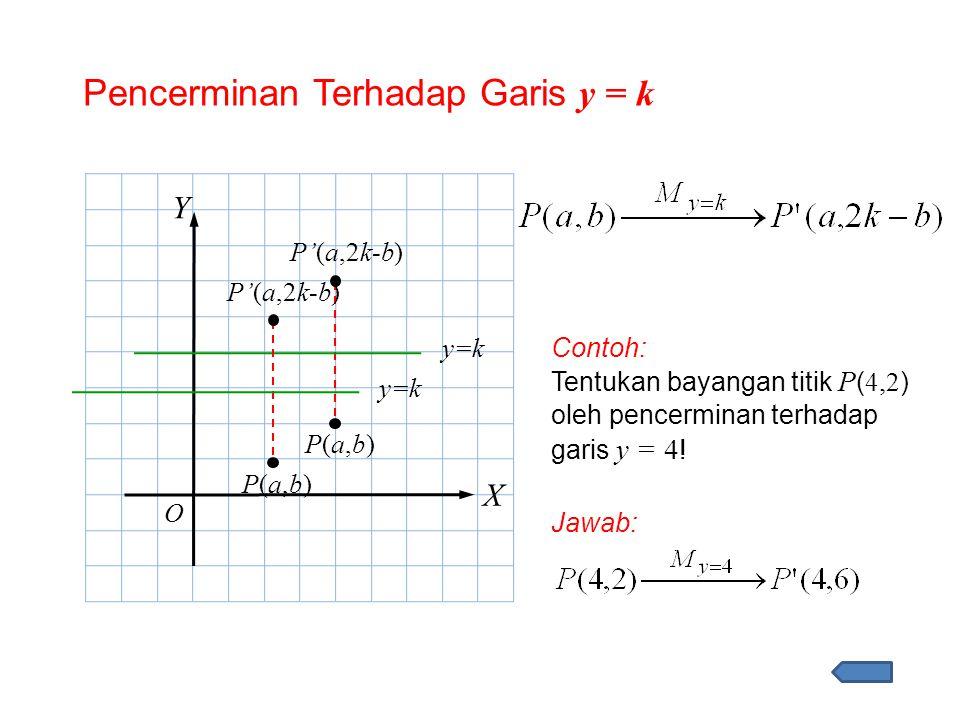 Pencerminan Terhadap Garis y = k X Y P(a,b)P(a,b) P'(a,2k-b) Contoh: Tentukan bayangan titik P ( 4, 2 ) oleh pencerminan terhadap garis y = 4 ! Jawab:
