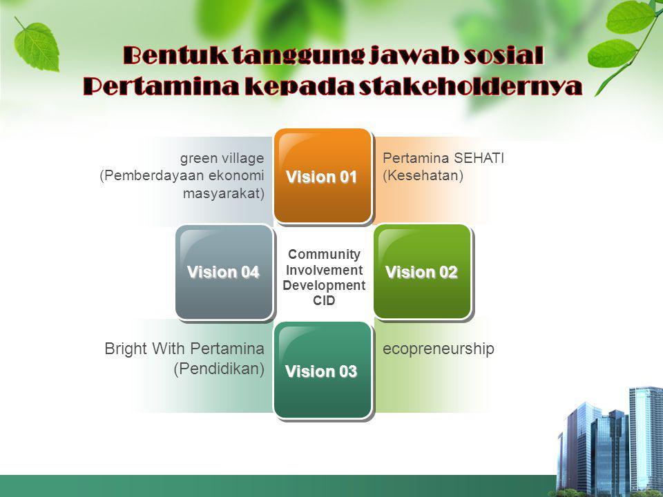 green village (Pemberdayaan ekonomi masyarakat) Bright With Pertamina (Pendidikan) Pertamina SEHATI (Kesehatan) ecopreneurship Vision 01 Vision 03 Vision 02 Vision 04 Community Involvement Development CID