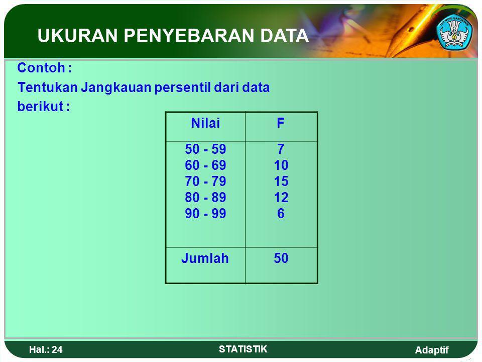Adaptif Hal.: 23 STATISTIK UKURAN PENYEBARAN b. Data kelompok Nilai P i = b + p, dengan i = 1,2,..,99 Jangkauan Persentil = P 90 – P 10