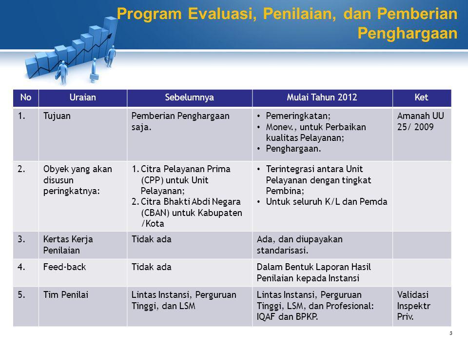 Hasil Penilaian: o Kinerja Unit Penyelenggara Pelayanan - Untuk Pemeringkatan sesuai kelompoknya; - Untuk Pemberian Penghargaan bagi yang memenuhi kriteria.