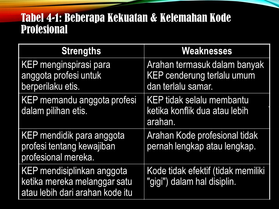 Tabel 4-1: Beberapa Kekuatan & Kelemahan Kode Profesional StrengthsWeaknesses KEP menginspirasi para anggota profesi untuk berperilaku etis.