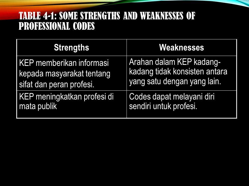 TABLE 4-1: SOME STRENGTHS AND WEAKNESSES OF PROFESSIONAL CODES StrengthsWeaknesses KEP memberikan informasi kepada masyarakat tentang sifat dan peran profesi.