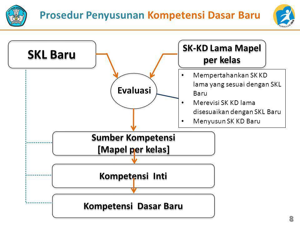 Prosedur Penyusunan Kompetensi Dasar Baru SK-KD Lama Mapel per kelas SKL Baru Mempertahankan SK KD lama yang sesuai dengan SKL Baru Merevisi SK KD lam