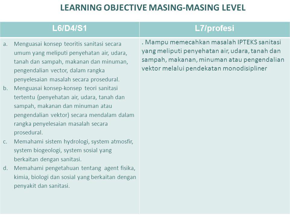 LEARNING OBJECTIVE MASING-MASING LEVEL L6/D4/S1L7/profesi a.Menguasai konsep teoritis sanitasi secara umum yang meliputi penyehatan air, udara, tanah