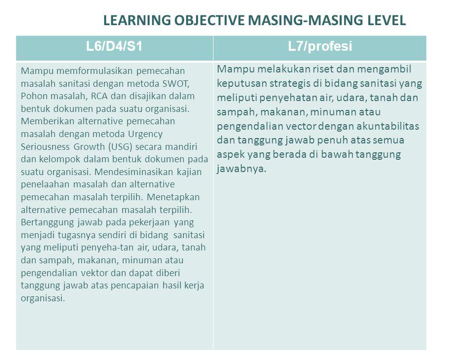 LEARNING OBJECTIVE MASING-MASING LEVEL L6/D4/S1L7/profesi Mampu memformulasikan pemecahan masalah sanitasi dengan metoda SWOT, Pohon masalah, RCA dan