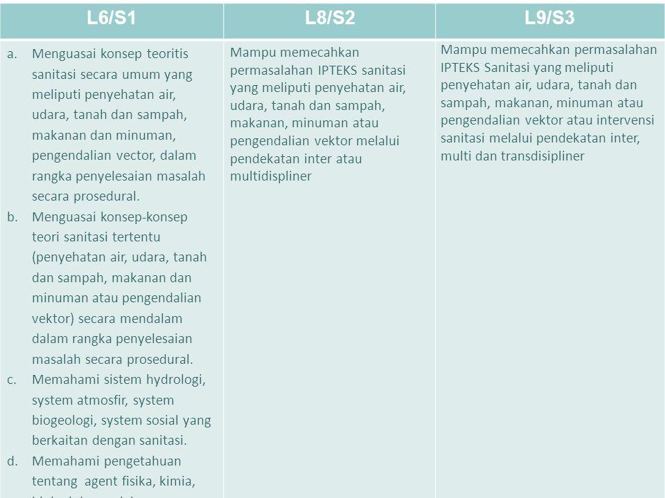 LEARNING OBJECTIVE MASING-MASING LEVEL L6/S1L8/S2L9/S3 a.Menguasai konsep teoritis sanitasi secara umum yang meliputi penyehatan air, udara, tanah dan
