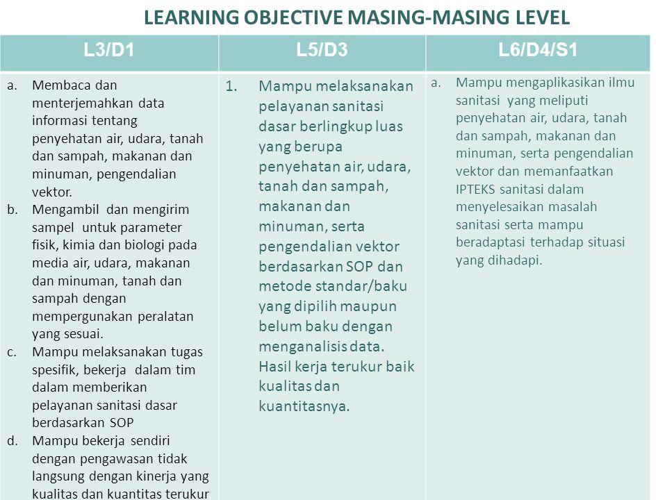 LEARNING OBJECTIVE MASING-MASING LEVEL L3/D1L5/D3L6/D4/S1 Memiliki pengetahuan operasional yang lengkap dalam jasa pelayanan sanitasi tertentu seperti penyehatan air, udara, tanah dan sampah, makanan dan minuman atau pengendalian vektor.