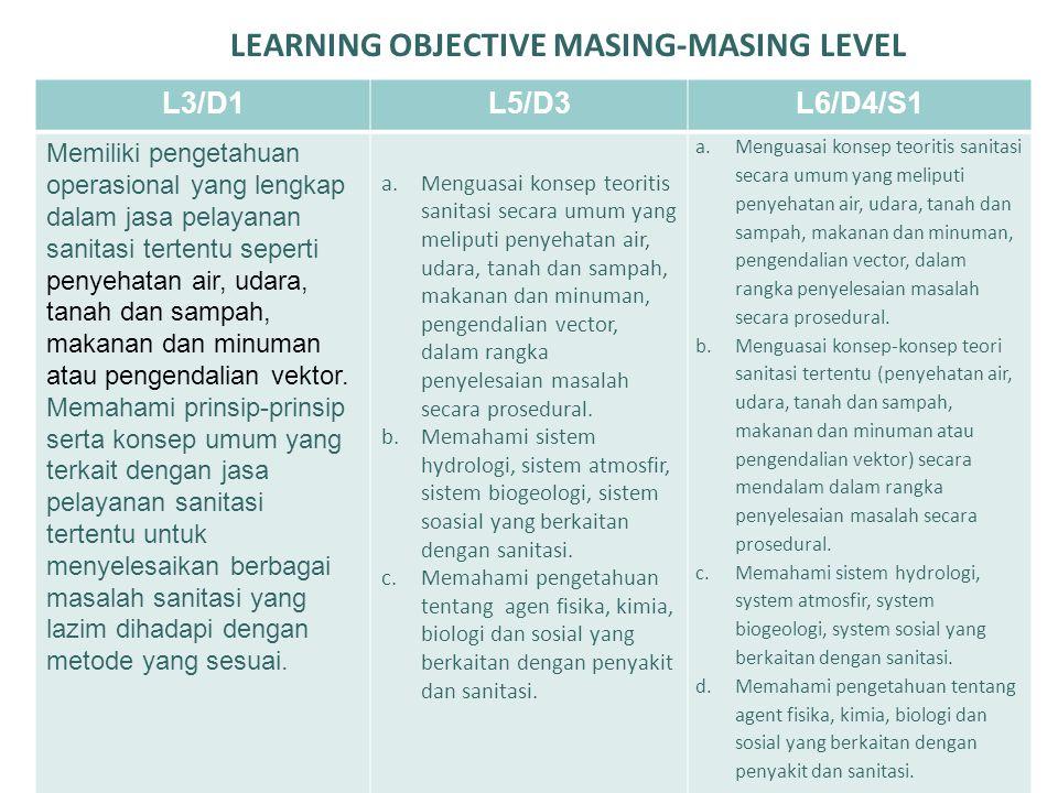 LEARNING OBJECTIVE MASING-MASING LEVEL L3/D1L5/D3L6/D4/S1 Memiliki pengetahuan operasional yang lengkap dalam jasa pelayanan sanitasi tertentu seperti
