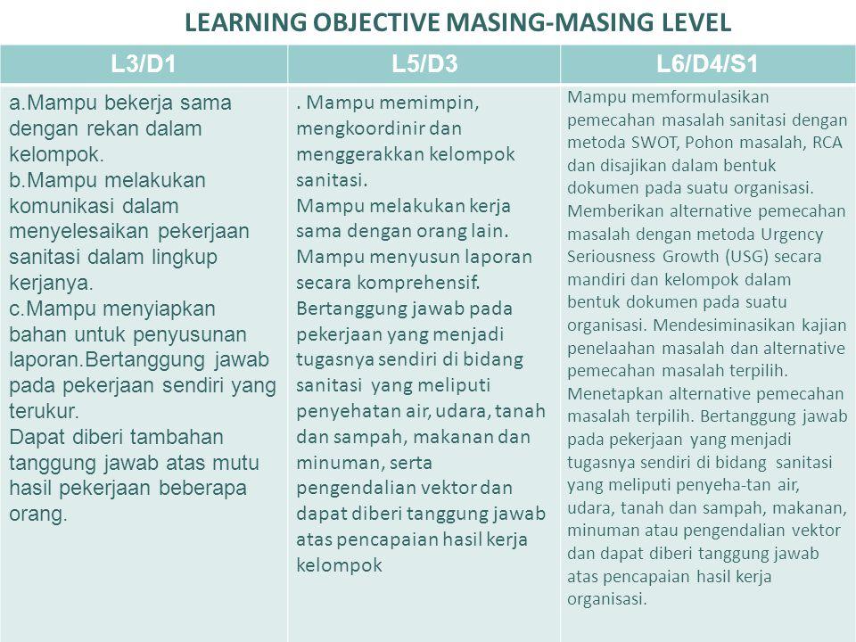 LEARNING OBJECTIVE MASING-MASING LEVEL L3/D1L5/D3L6/D4/S1 a.Mampu bekerja sama dengan rekan dalam kelompok. b.Mampu melakukan komunikasi dalam menyele