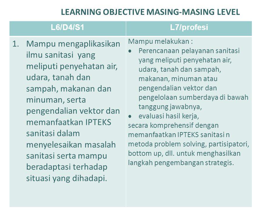 LEARNING OBJECTIVE MASING-MASING LEVEL L6/D4/S1L7/profesi a.Menguasai konsep teoritis sanitasi secara umum yang meliputi penyehatan air, udara, tanah dan sampah, makanan dan minuman, pengendalian vector, dalam rangka penyelesaian masalah secara prosedural.