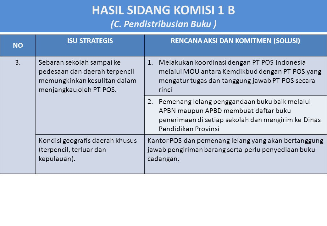 HASIL SIDANG KOMISI 1 B (D.