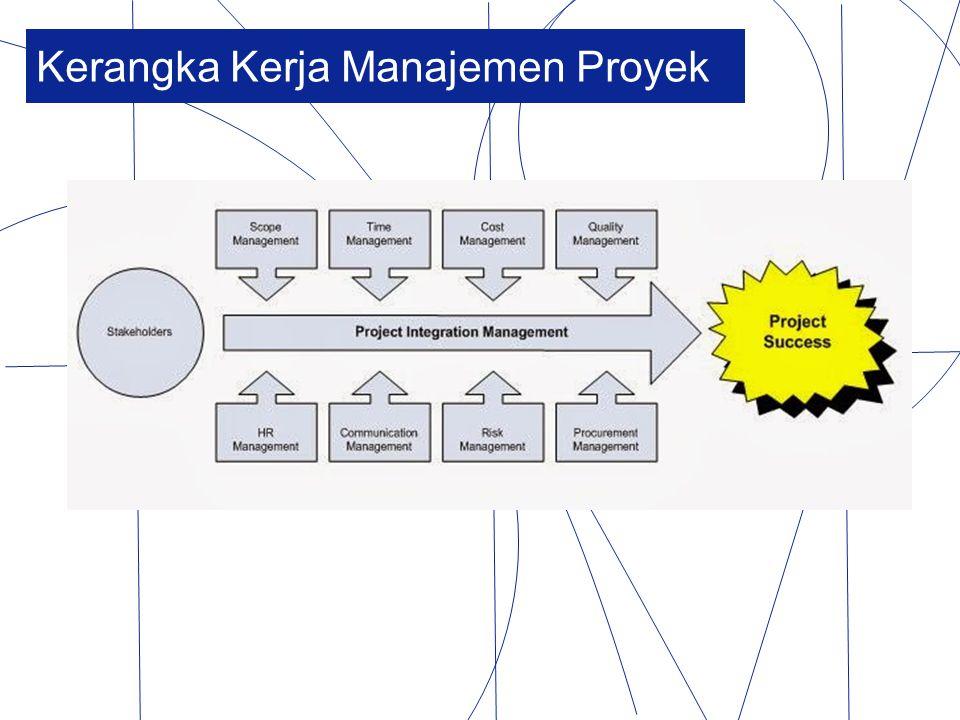 Tujuan/ Manfaat Manajemen Proyek Efisiensi Kontrol proyek lebih baik Kualitas Produktifitas Menekan resiko Koordinasi lebih baik Meningkatkan semangat dan tanggung jawab