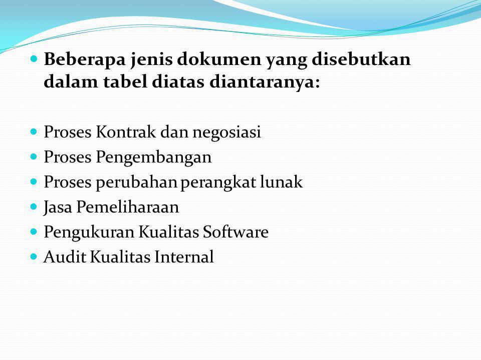 Beberapa jenis dokumen yang disebutkan dalam tabel diatas diantaranya: Proses Kontrak dan negosiasi Proses Pengembangan Proses perubahan perangkat lunak Jasa Pemeliharaan Pengukuran Kualitas Software Audit Kualitas Internal