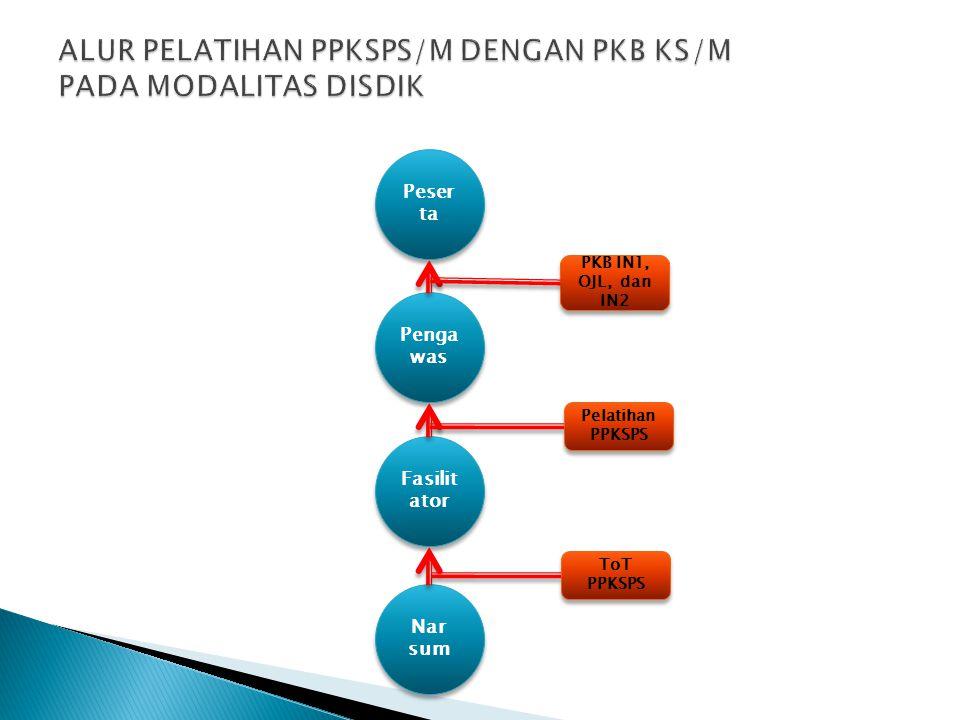 Peser ta Penga was Fasilit ator Nar sum Nar sum ToT PPKSPS Pelatihan PPKSPS PKB IN1, OJL, dan IN2