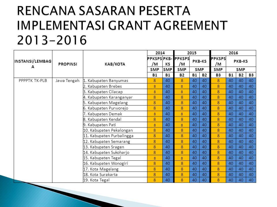 INSTANSI/LEMBAG A PROPINSIKAB/KOTA 2014 2015 2016 PPKSPS /M PKB- KS PPKSPS /M PKB-KS PPKSPS /M PKB-KS SMP B1 B2B1B2 B3B1B2B3 PPPPTK TK-PLBJawa Tengah1.